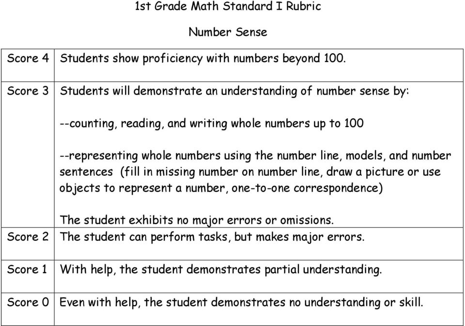 numbers up to 100 --representing whole numbers using the number line, models, and number sentences (fill