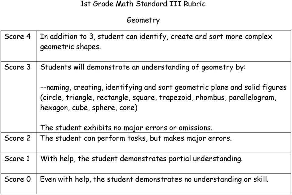 Students will demonstrate an understanding of geometry by: --naming, creating, identifying