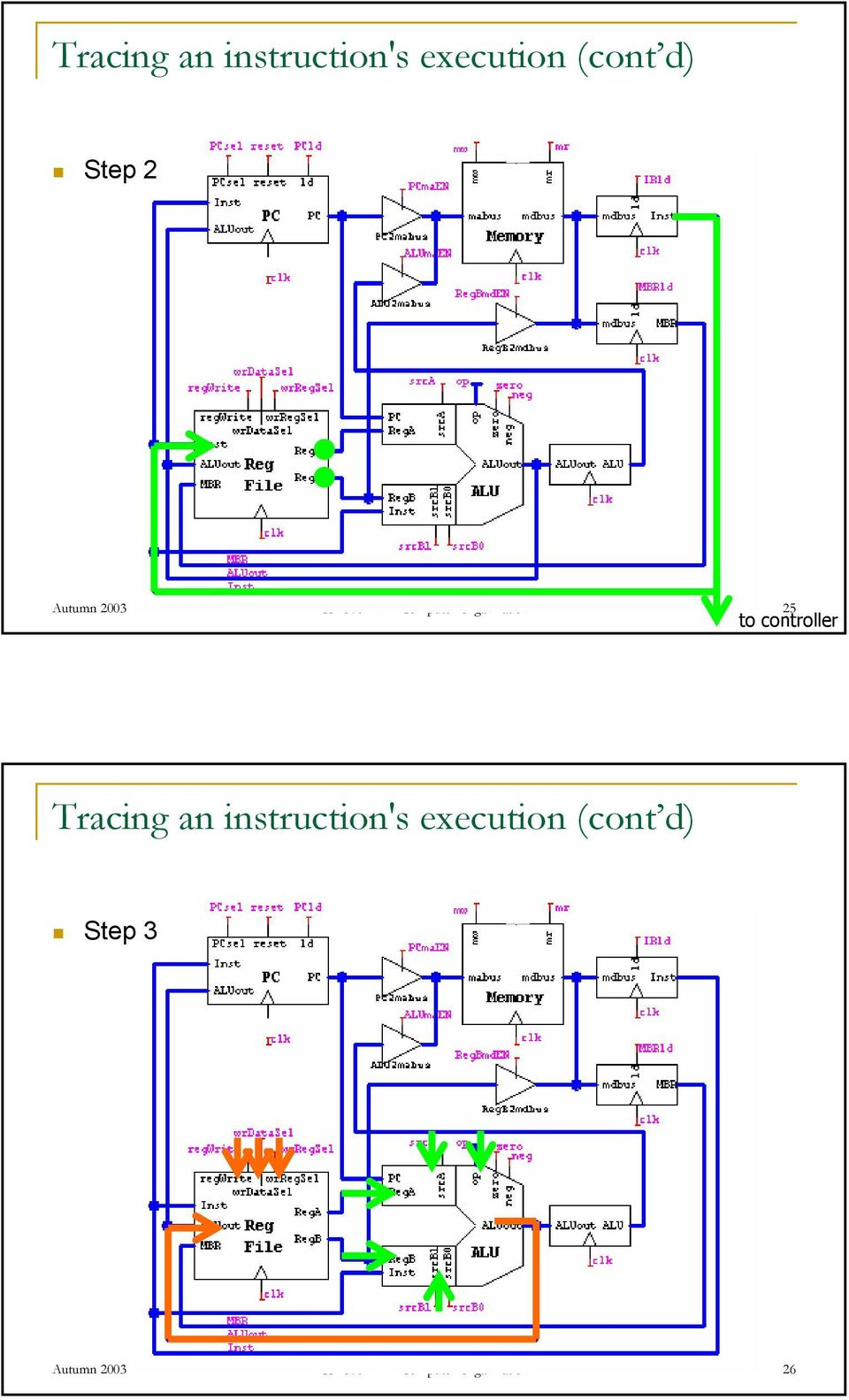 controller Tracing an 's execution (cont d) Step