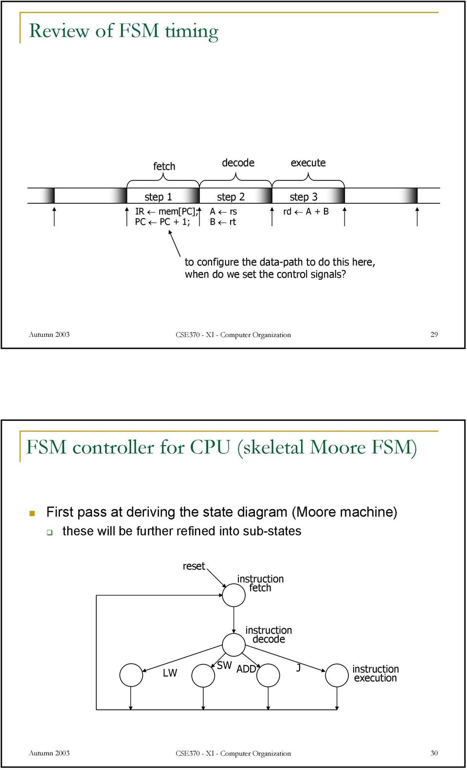 Autumn 2003 CSE370 - XI - Computer Organization 29 FSM controller for CPU (skeletal Moore FSM) First pass at deriving