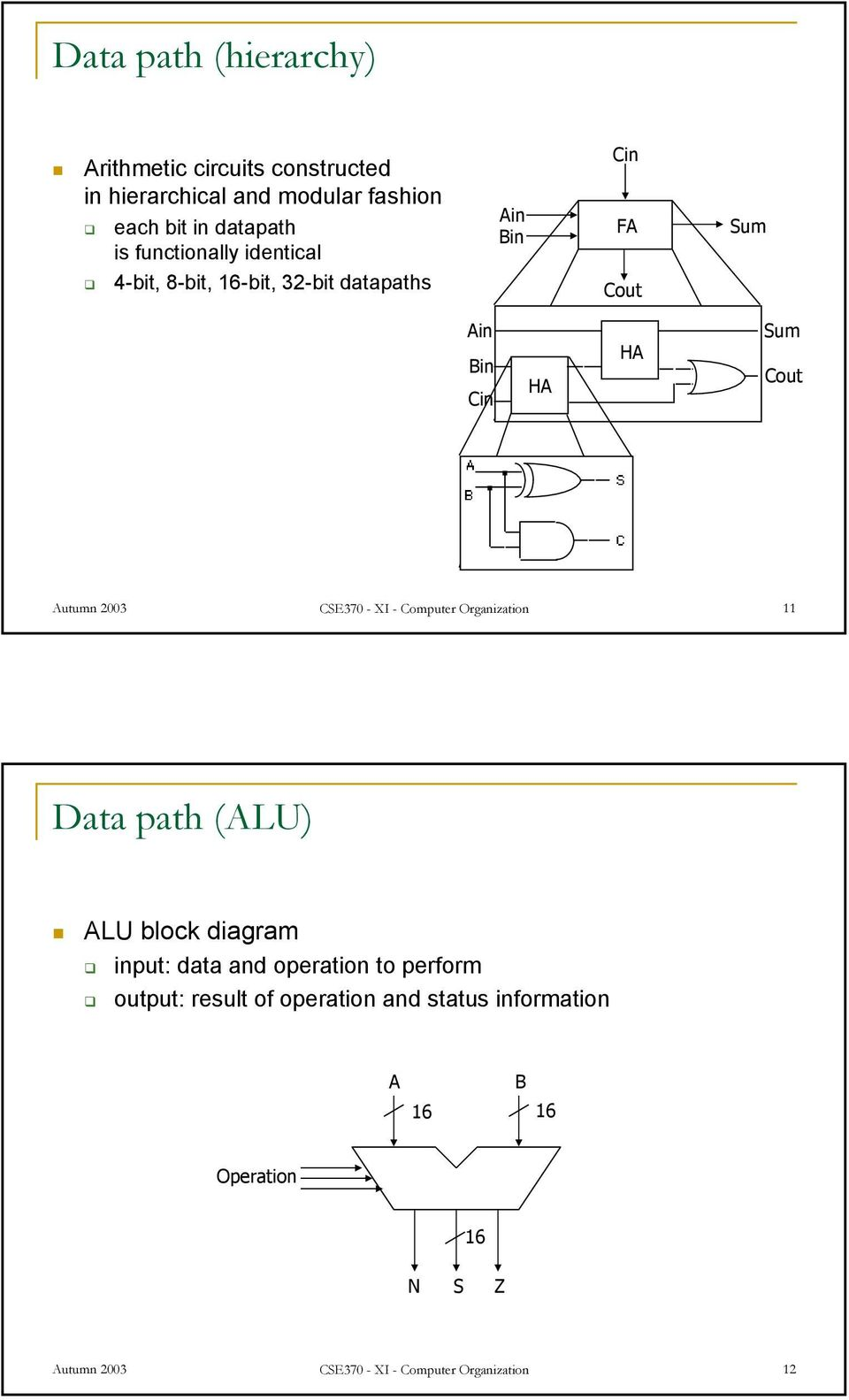Autumn 2003 CSE370 - XI - Computer Organization 11 Data path (ALU) ALU block diagram input: data and operation to