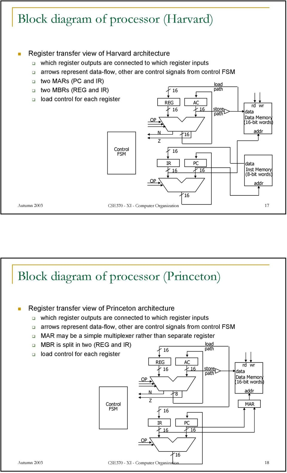 Memory (8-bit words) addr Autumn 2003 CSE370 - XI - Computer Organization 17 Block diagram of processor (Princeton) Register transfer view of Princeton architecture which register outputs are
