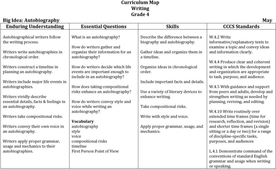 Writers convey their own voice in an autobiography. Writers apply proper grammar, usage and mechanics to their autobiographies. What is an autobiography?