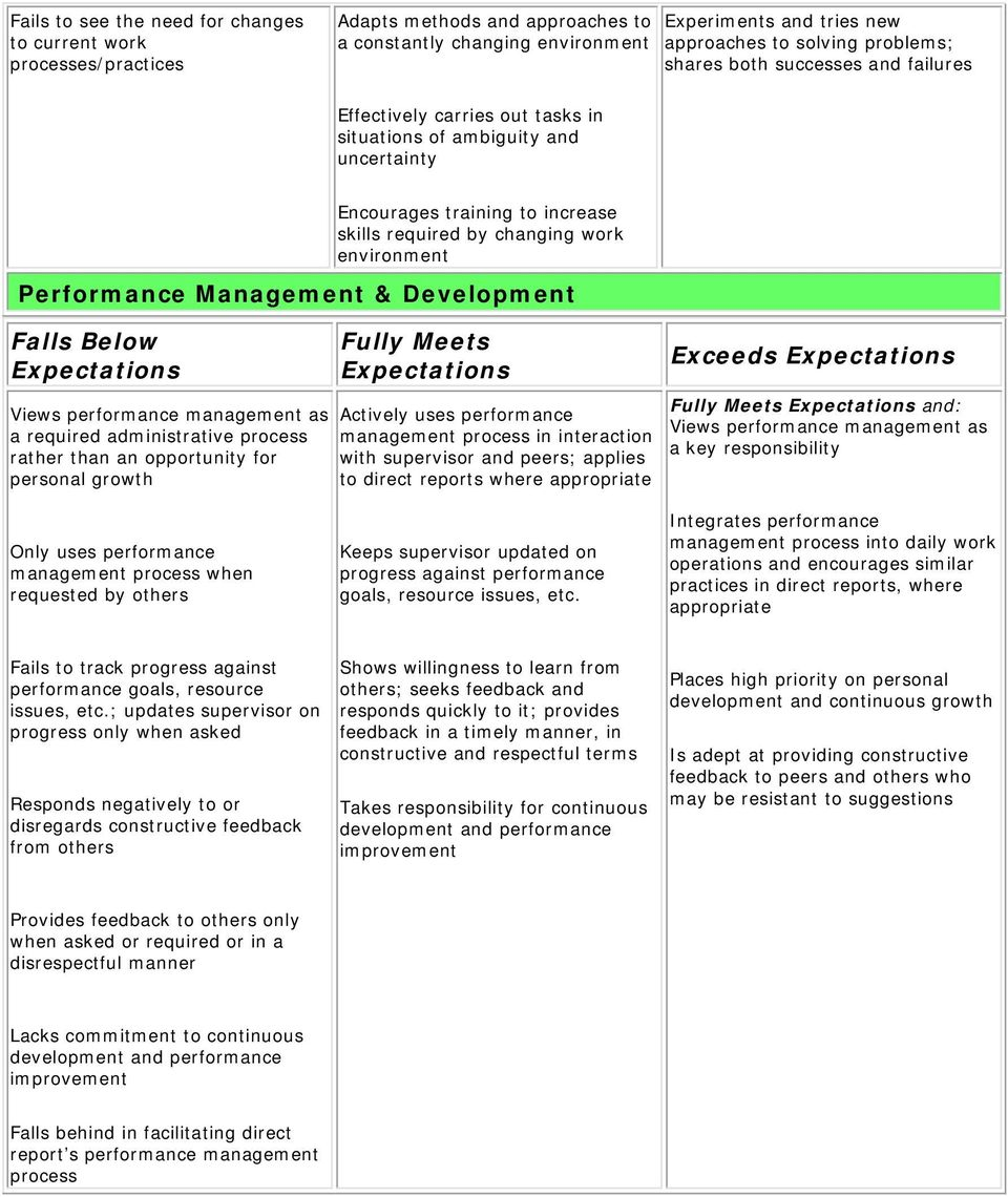 Management & Development Views performance management as a required administrative process rather than an opportunity for personal growth Actively uses performance management process in interaction