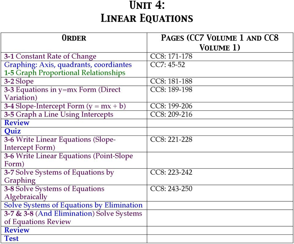 Line Using Intercepts CC8: 209-216 3-6 Write Linear Equations (Slope- Intercept Form) 3-6 Write Linear Equations (Point-Slope Form) 3-7 Solve Systems of Equations by Graphing