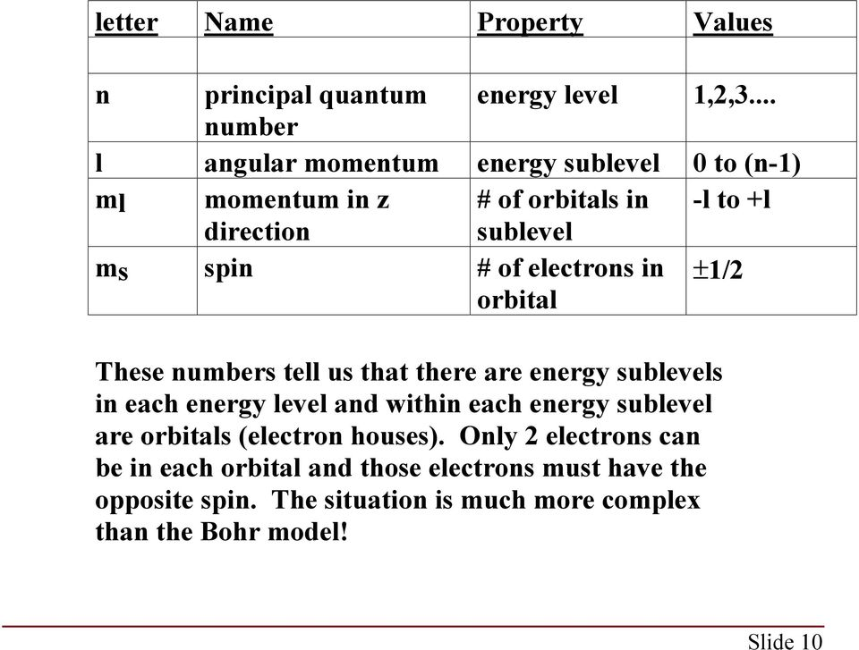 of electrons in orbital 1/2 These numbers tell us that there are energy sublevels in each energy level and within each energy