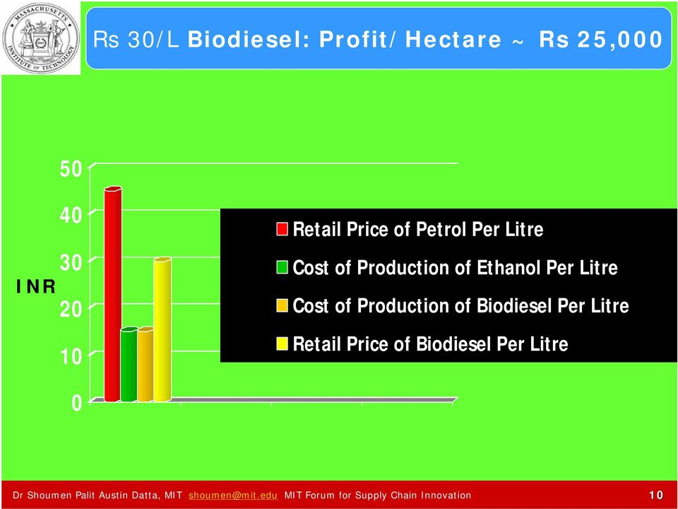 Production of Biodiesel Per Litre Retail Price of Biodiesel Per Litre 0 Dr