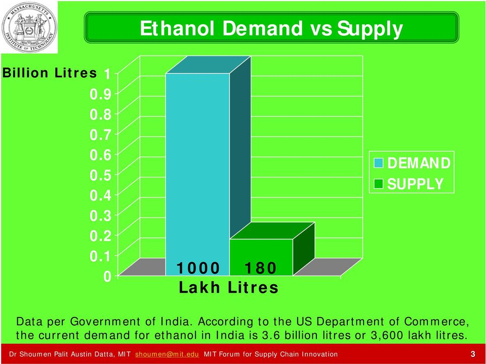 According to the US Department of Commerce, the current demand for ethanol in India is 3.