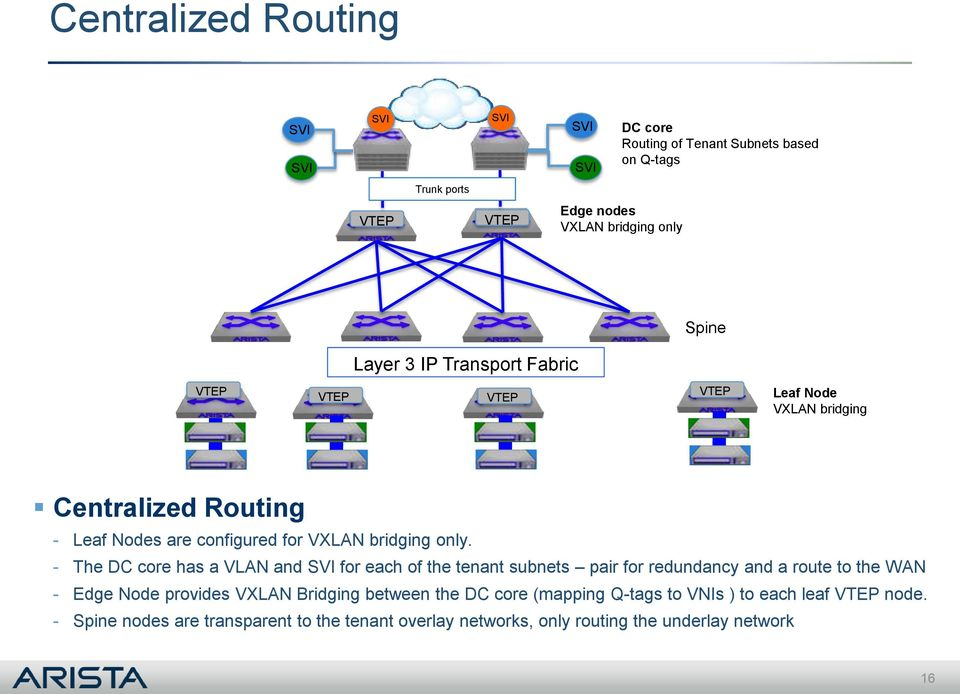 VXLAN Bridging & Routing - PDF