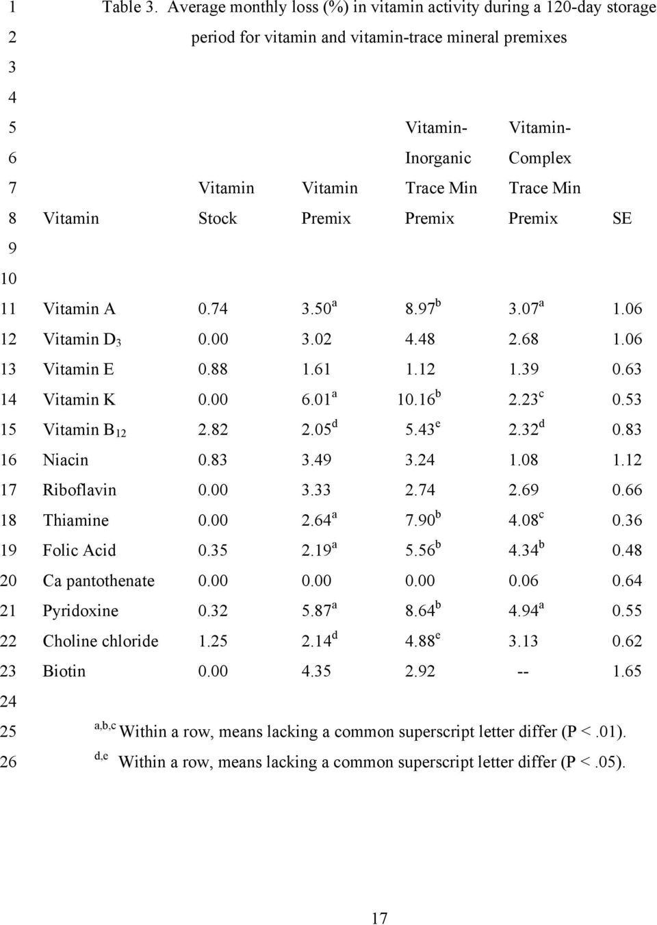 RUNNING HEAD: VITAMIN STABILITY IN TRACE MINERAL PREMIXES  Effect of