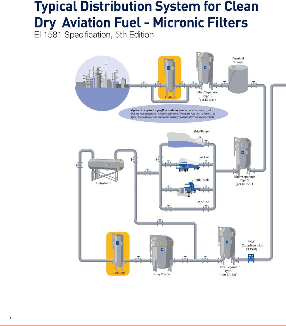 Micronic Filters For Aviation Fuel Handling Pdf Filter Units Dc Out Terminals With A Heavy Load The Delivery Of Clean Dry And To Extend Life Coalescer Separator Cartridges