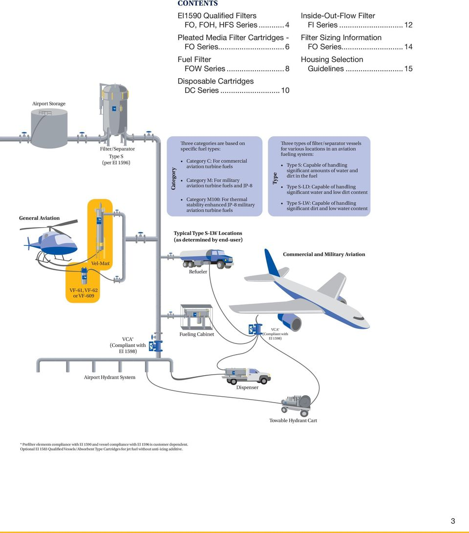 Micronic Filters For Aviation Fuel Handling Pdf Filter Units Dc Out Terminals With A Heavy Load The 15 Category Three Categories Are Based On Specific Types C 4 Ei 1590 Qualified