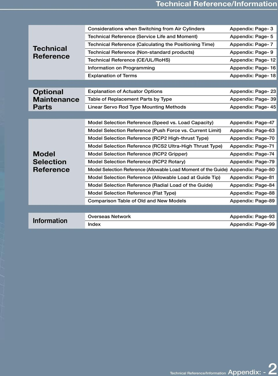 Technical Reference/Information Technical Reference/Information - PDF