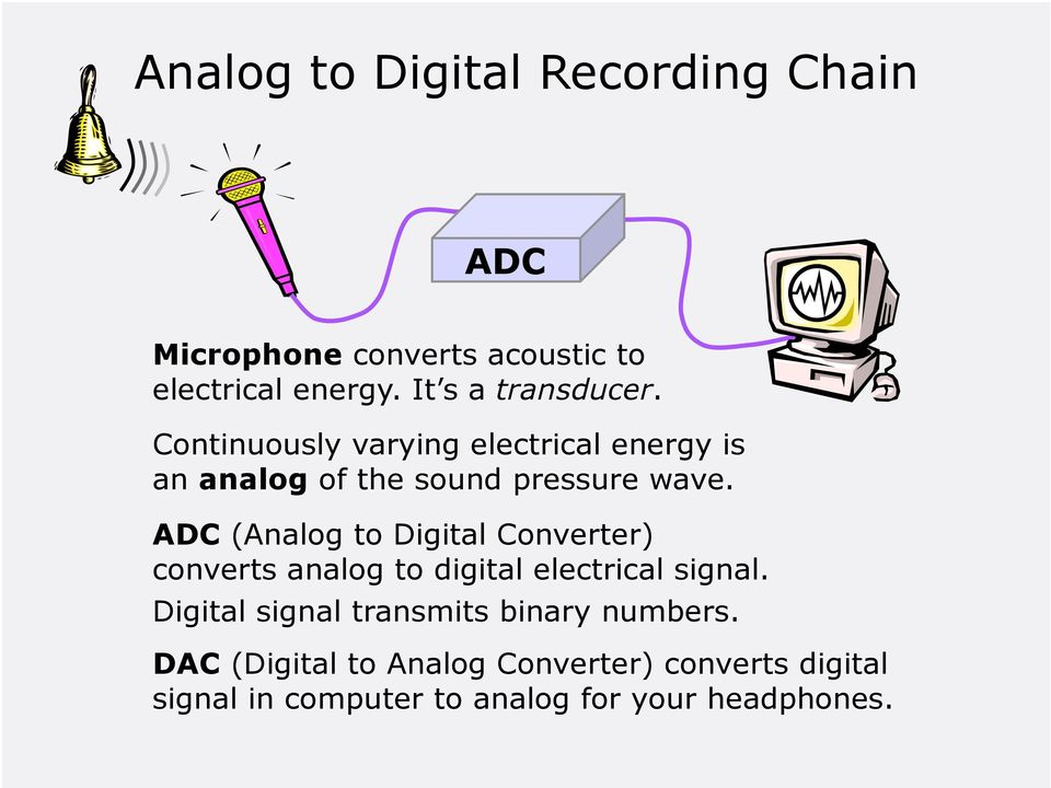 ADC (Analog to Digital Converter) converts analog to digital electrical signal.
