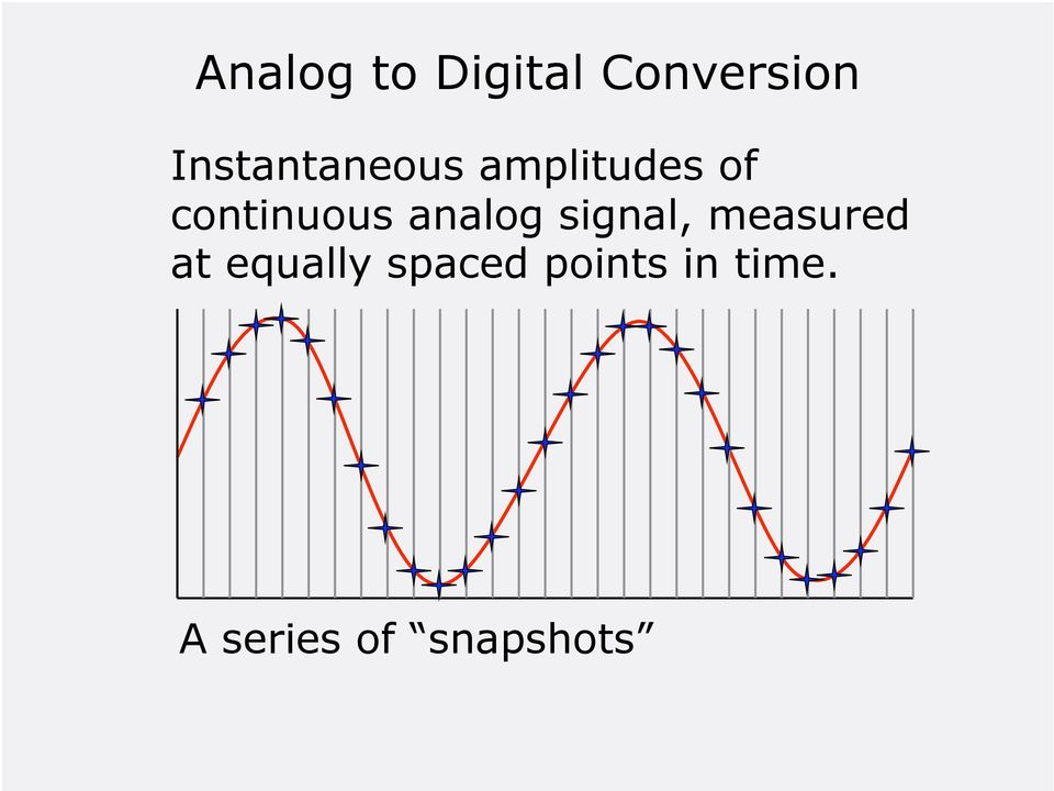 continuous analog signal, measured