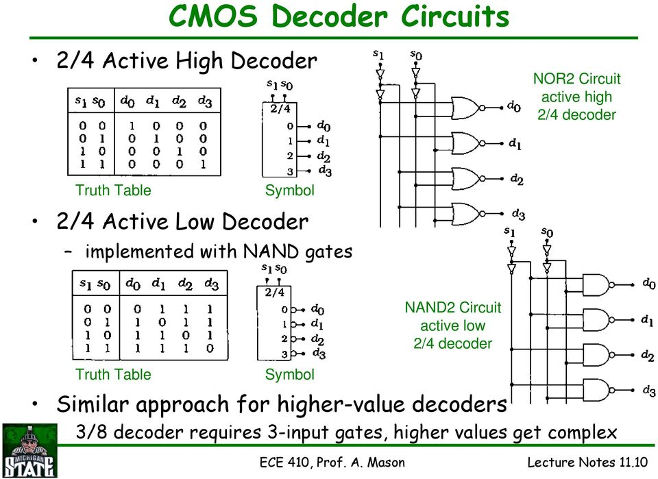 2/4 decoder Truth Table Symbol Similar approach for higher-value decoders 3/8 decoder