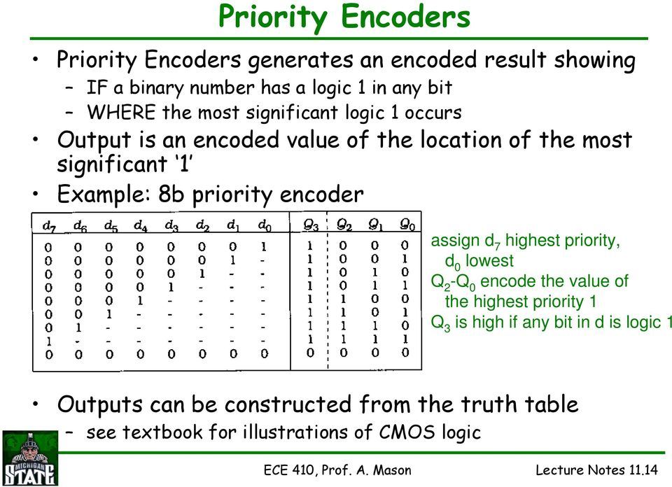 assign d 7 highest priority, d 0 lowest Q 2 -Q 0 encode the value of the highest priority 1 Q 3 is high if any bit in d is logic 1