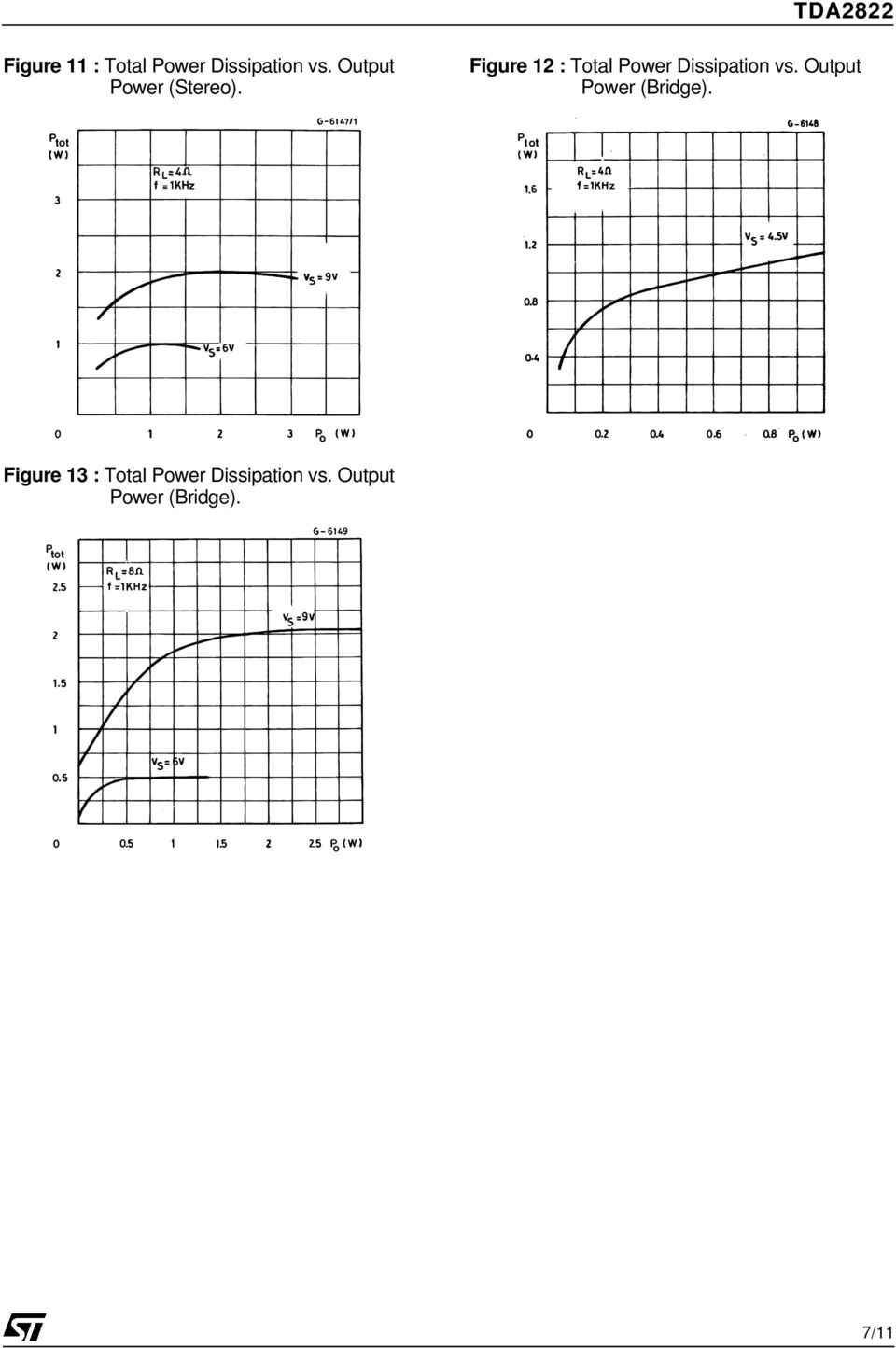 Figure 12 : Total Power Dissipation vs.