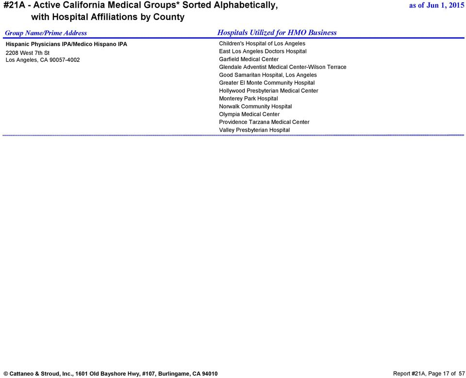 21A - Active California Medical Groups* Sorted