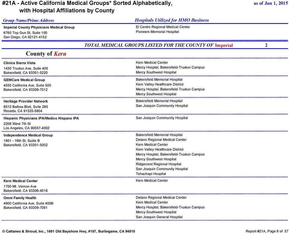 21a Active California Medical Groups Sorted Alphabetically With