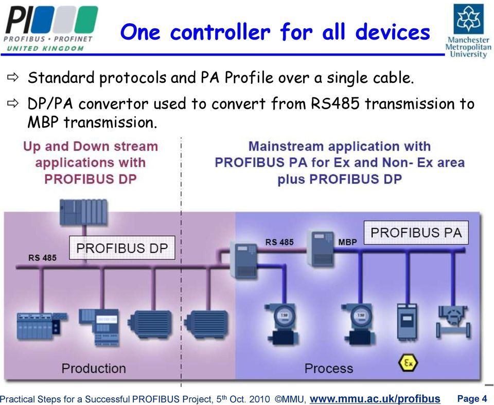 Practical steps for a successful  PROFIBUS Project