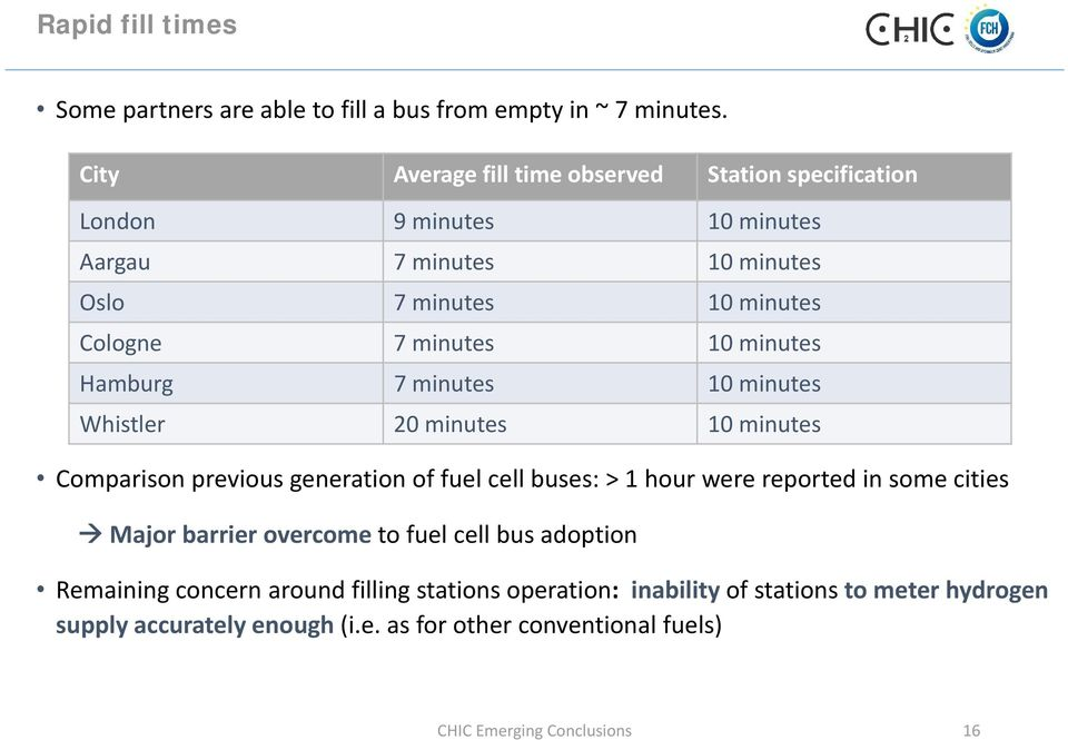minutes Hamburg 7 minutes 10 minutes Whistler 20 minutes 10 minutes Comparison previous generation of fuel cell buses: > 1 hour were reported in some cities