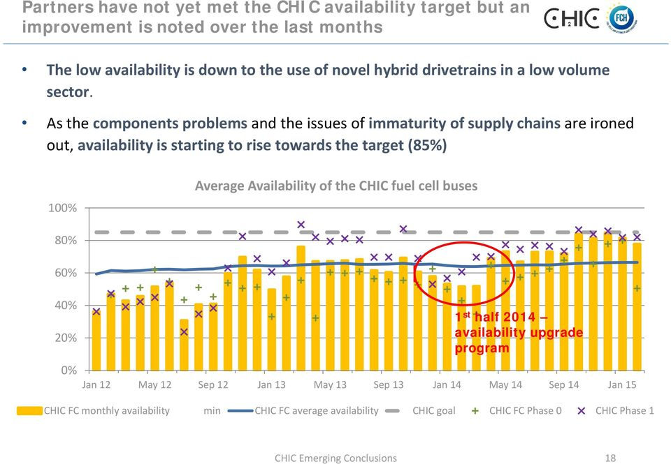 As the components problems and the issues of immaturity of supply chains are ironed out, availability is starting to rise towards the target (85%) 100% Average