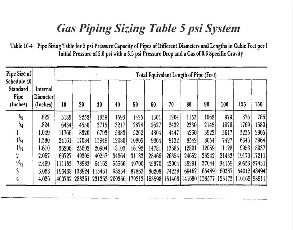 Gas Line Sizing Z Maximum Gas Demand Shall Be Determined By Adding All Of The Equipment Btu Ratings From Appliances Connected On The System Pdf Free Download