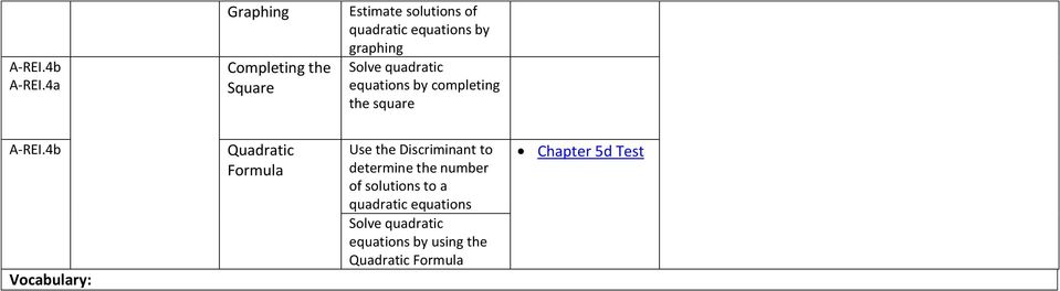Square Solve quadratic equations by completing the square A-REI.