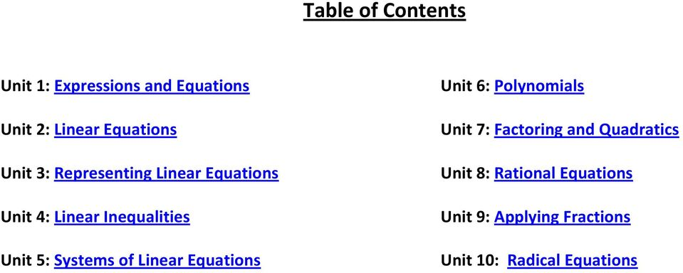 Systems of Linear Unit 6: Polynomials Unit 7: Factoring and