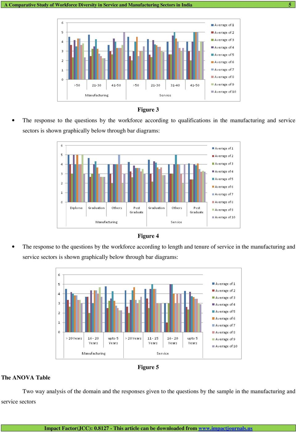 to length and tenure of service in the manufacturing and service sectors is shown graphically below through bar diagrams: The ANOVA Table Figure 5 service sectors Two way
