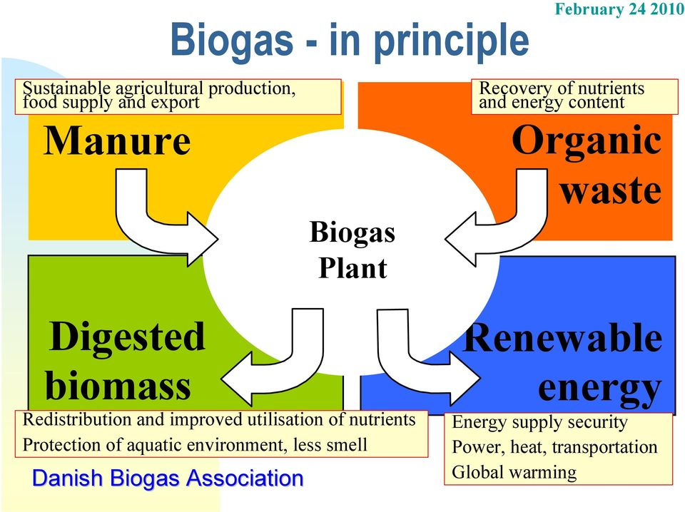 biomass Redistribution and improved utilisation of nutrients Protection of aquatic