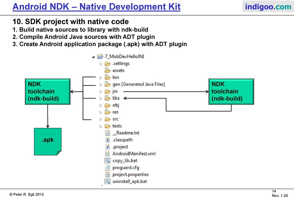 Android NDK Native Development Kit - PDF