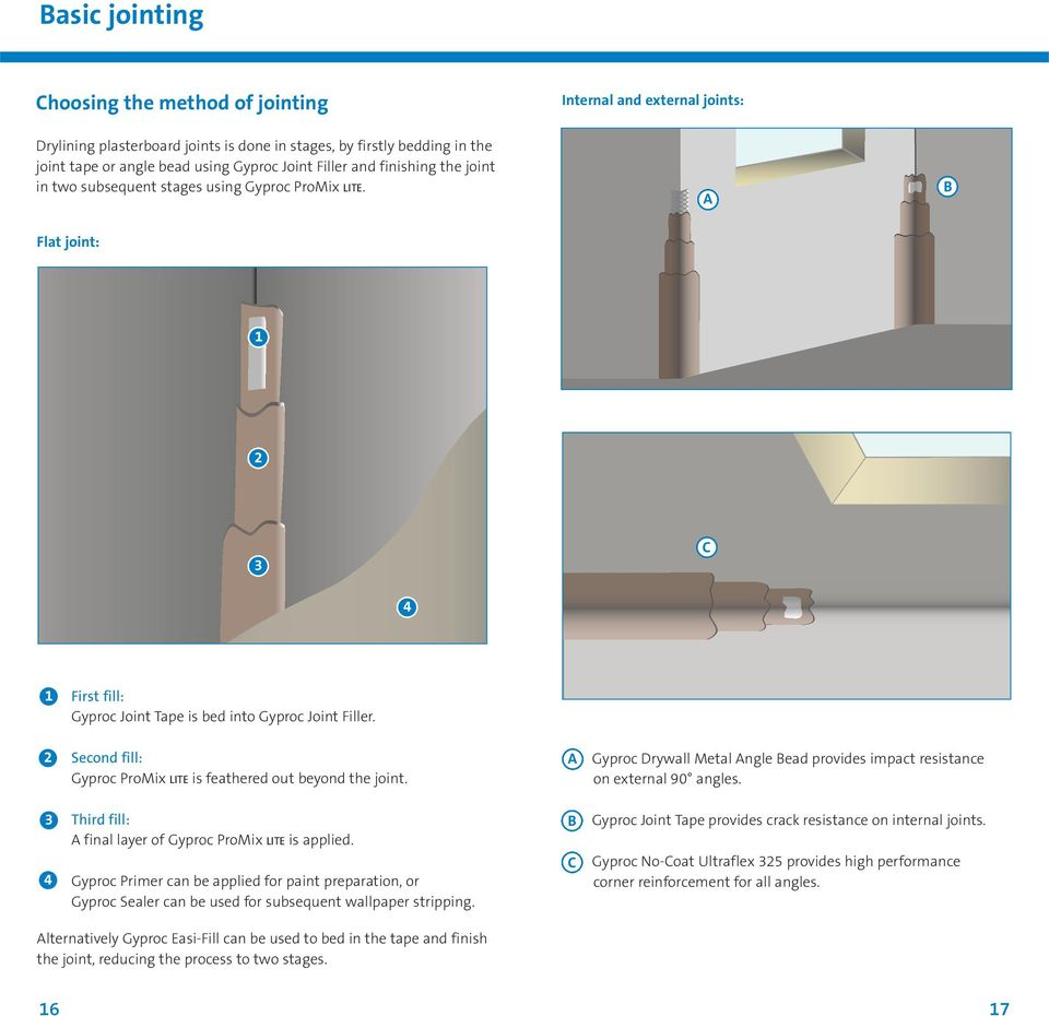 Finishing guide  For Thistle plaster and Gyproc plasterboard