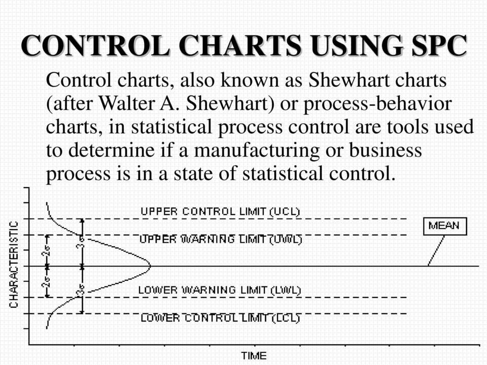 MEANING & SIGNIFICANCE OF STATISTICAL PROCESS CONTROL [SPC