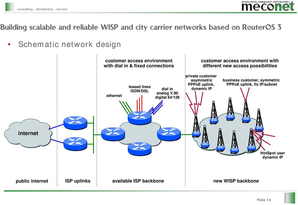 Building scalable and reliable WISP and city carrier