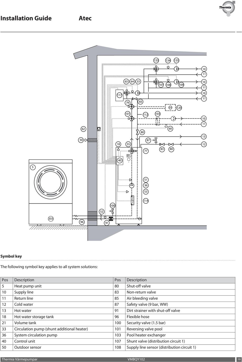 Installation Guide Atec Pdf Highoutput Compressors 101 Airzenith Compressor Mounting Wiring Bar Ww 13 Hot Water 91 Dirt Strainer With Shut Off Valve 18