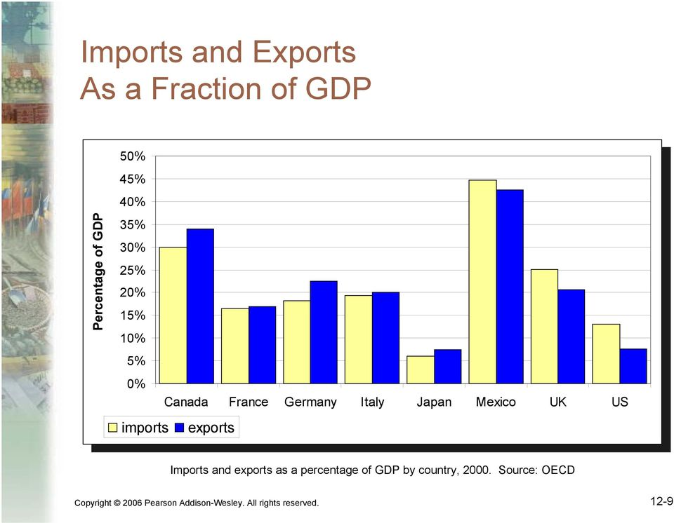Canada France Germany Italy Japan Mexico UK US imports exports imports exports Imports and exports as a