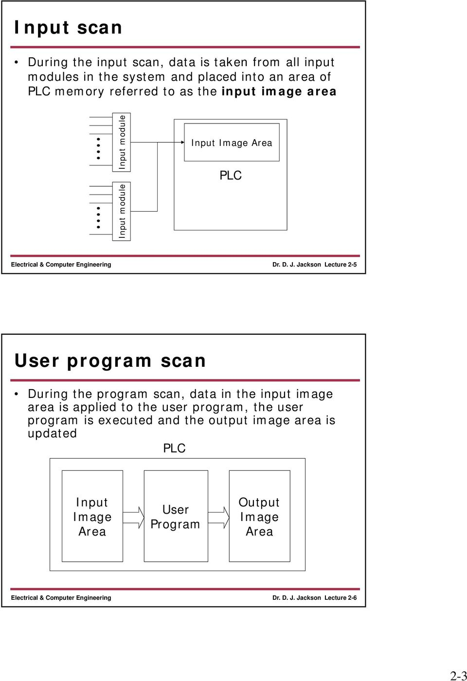 Jackson Lecture 2-5 User program scan During the program scan, data in the input image area is applied to the user