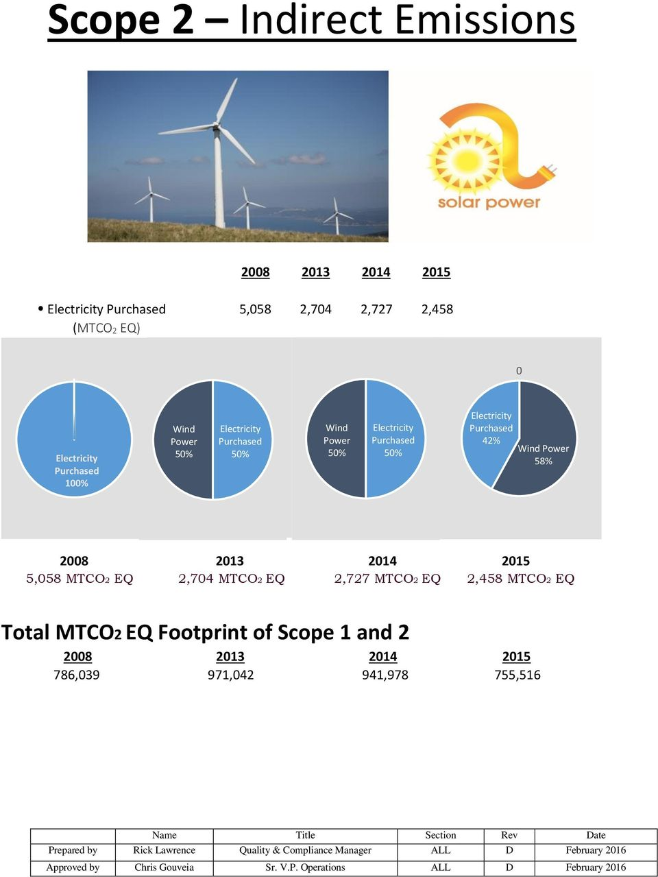 50% Electricity Purchased 50% Electricity Purchased 42% Wind Power 58% 5,058 MTCO2 EQ 2,704