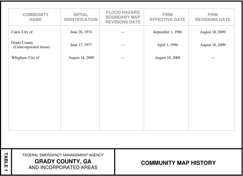 (Unincorporated Areas) June 17, 1977 --- April 1, 1996 August 18, 2009 Whigham, City of August 18, 2009 ---