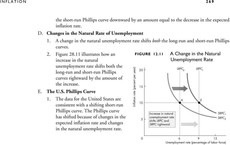 11 illustrates how an increase in the natural unemployment rate shifts both the long-run and short-run Phillips curves rightward by the amount of the increase. E. The U.S.