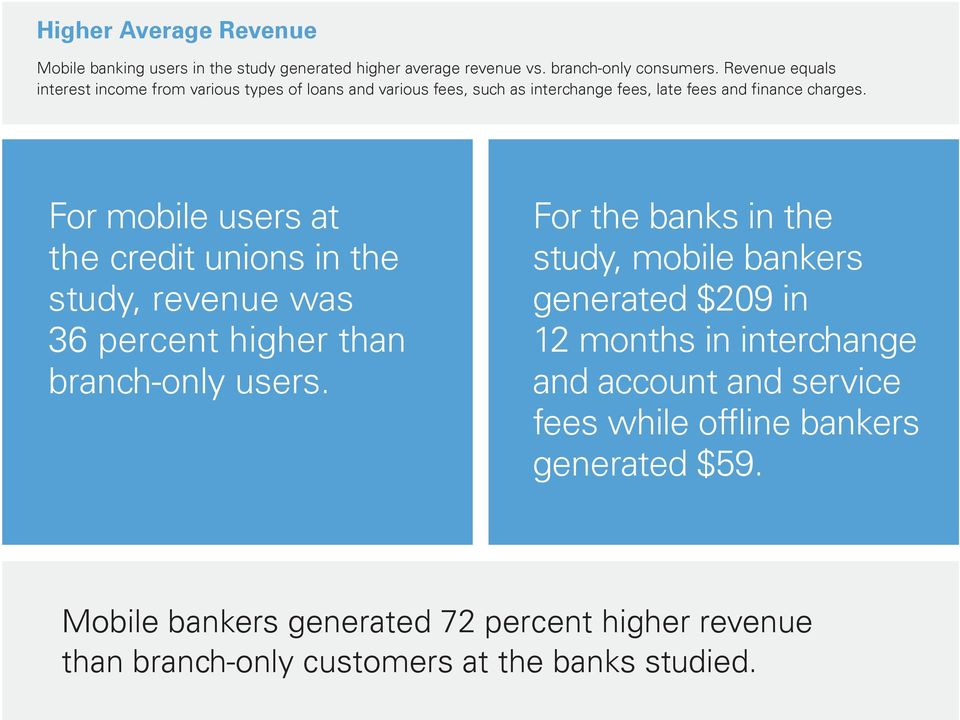 For mobile users at the credit unions in the study, revenue was 36 percent higher than branch-only users.