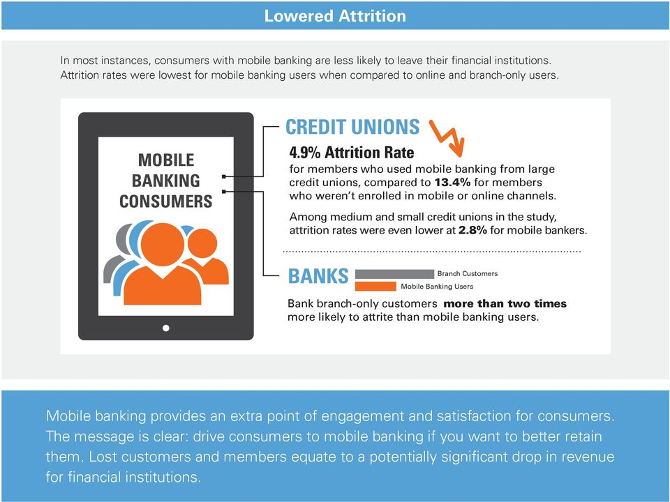 9% Attrition Rate for members who used mobile banking from large credit unions, compared to 13.4% for members who weren t enrolled in mobile or online channels.