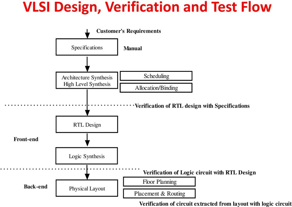 design verification and test of digital vlsi circuits nptel videospecifications rtl design front end logic synthesis back end physical layout verification of logic