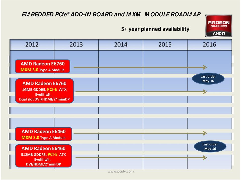 AMD EMBEDDED PCIe ADD-IN BOARD Comparison - PDF