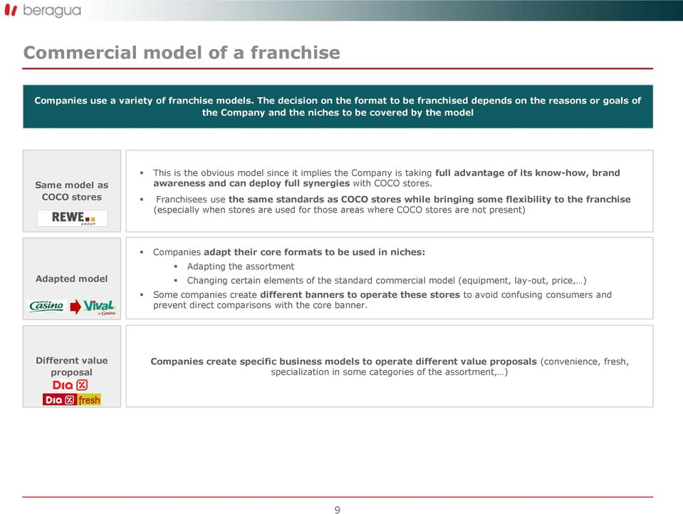 Introduction to franchise models in food retail - PDF