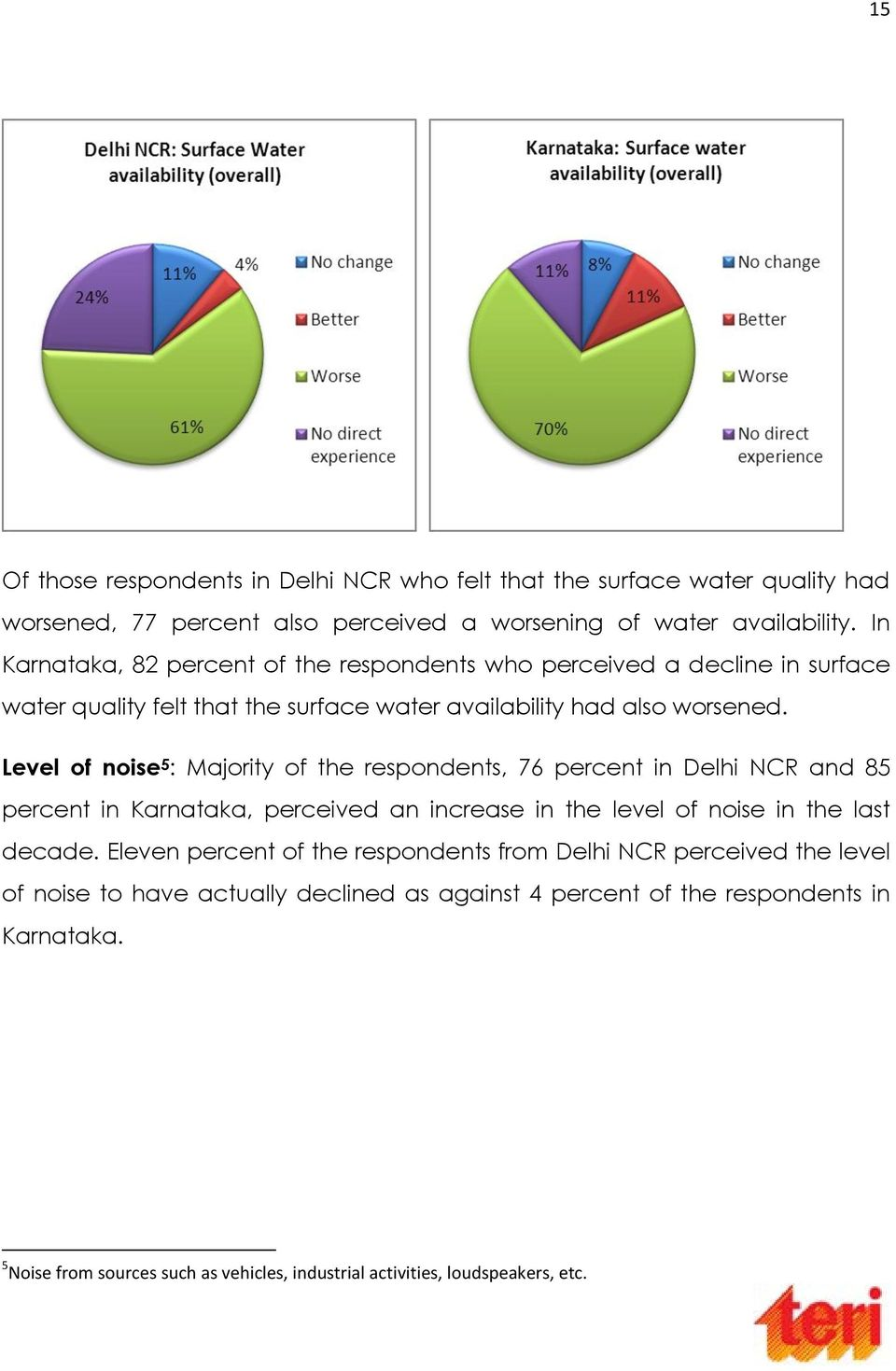 Level of noise 5 : Majority of the respondents, 76 percent in Delhi NCR and 85 percent in Karnataka, perceived an increase in the level of noise in the last decade.