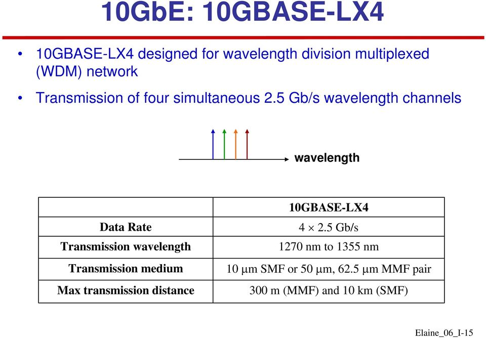 5 Gb/s wavelength channels wavelength Data Rate Transmission wavelength Transmission medium