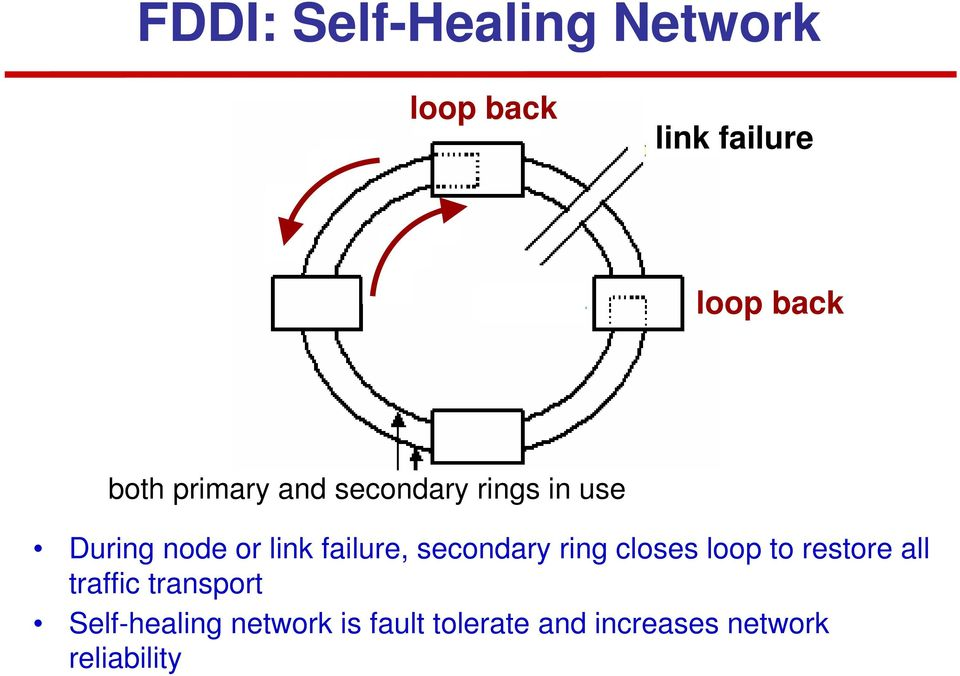 secondary ring closes loop to restore all traffic transport